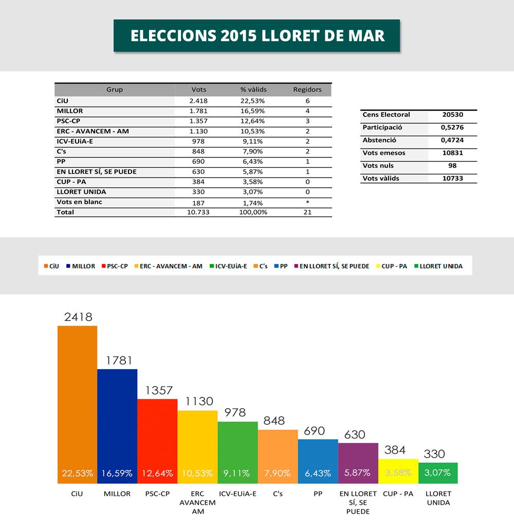 Resultats-eleccions-lloret-2015