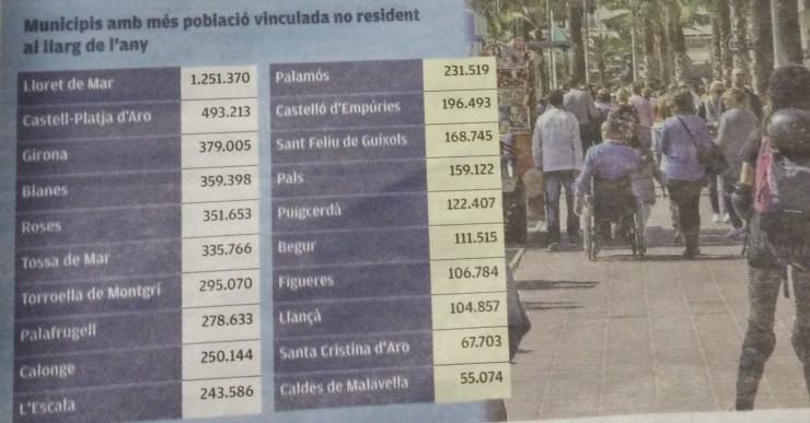 Lloret és el municipi gironí amb més població estacional